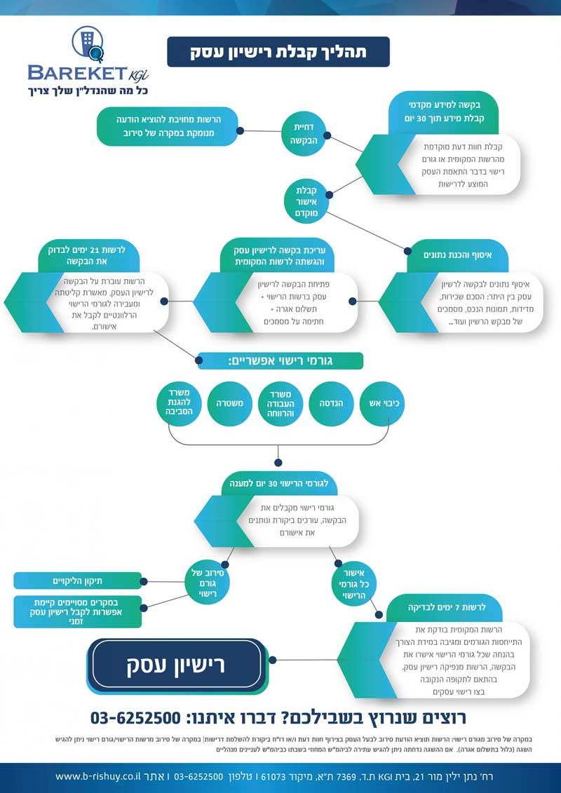 תהליך קבלת רישיון עסק